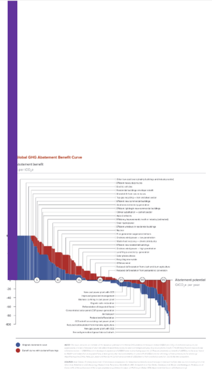 Global GHG abatement benefit curve and Curve with Integrated Assessment Results (Purple)
