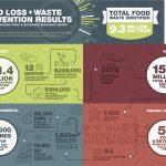 FLW infographic
