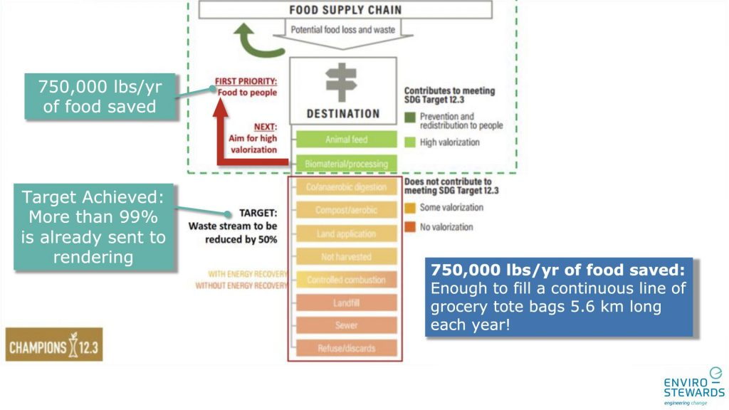 Food supply chain graphic